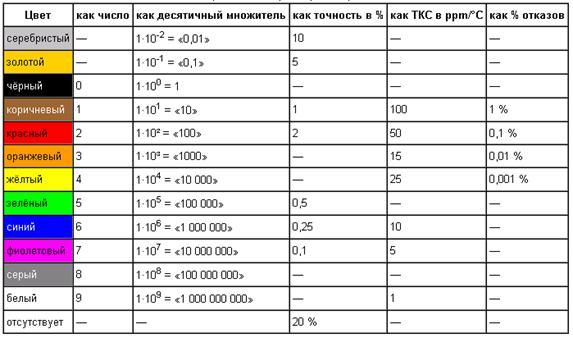 Резисторы импортные обозначение и маркировка